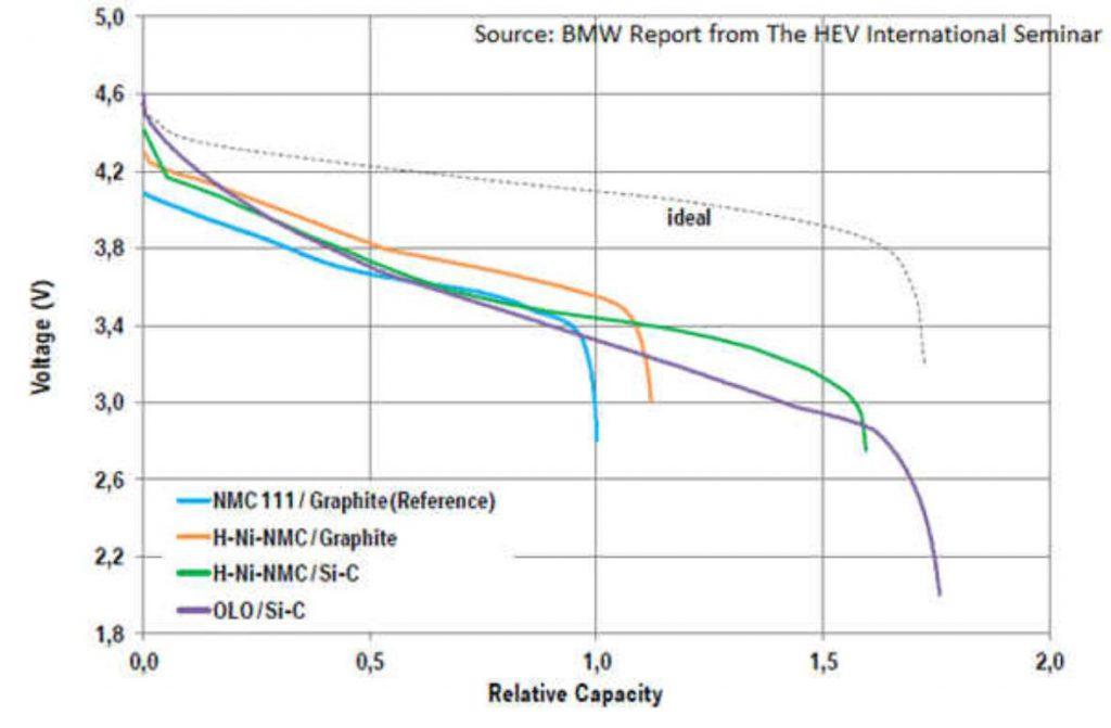 Comparación curva de descarga de diferente baterías. Fig. 01