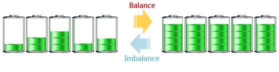Equilibrio baterías eléctricas