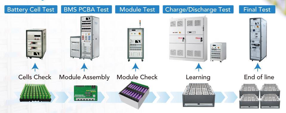 Pruebas automatizadas de baterías en línea de producción Chroma