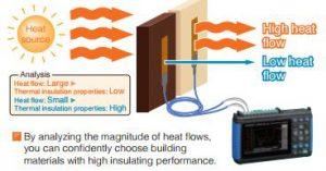 Medida deflujo de calor y conductividad térmica.