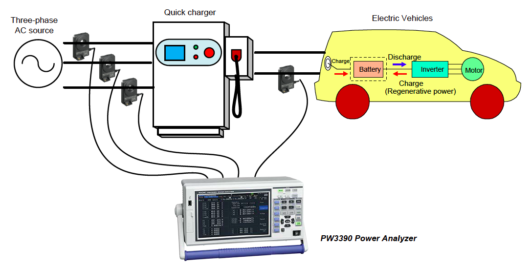 Análisis energía en cargadores rápidos
